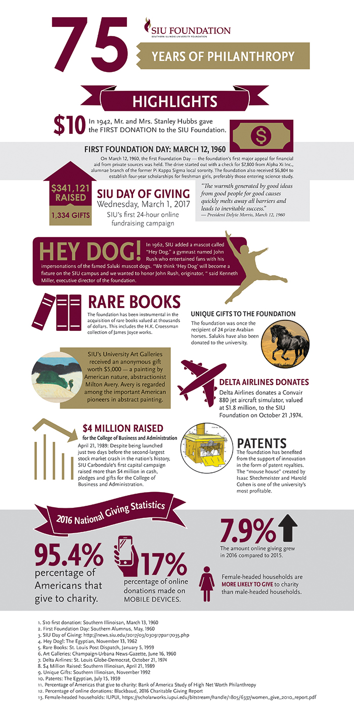 SIU Foundation 75 Years of Philanthropy Infographic