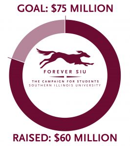 Forever SIU campaign goal is $75 million and we have currently raised $60 million. (80 percent)